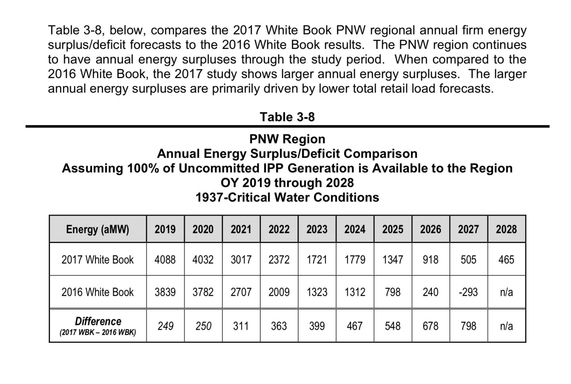 BPA_2017_WB_Forecast