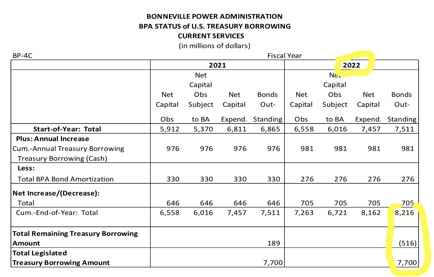 BPA_Borrowing_Authority_2022