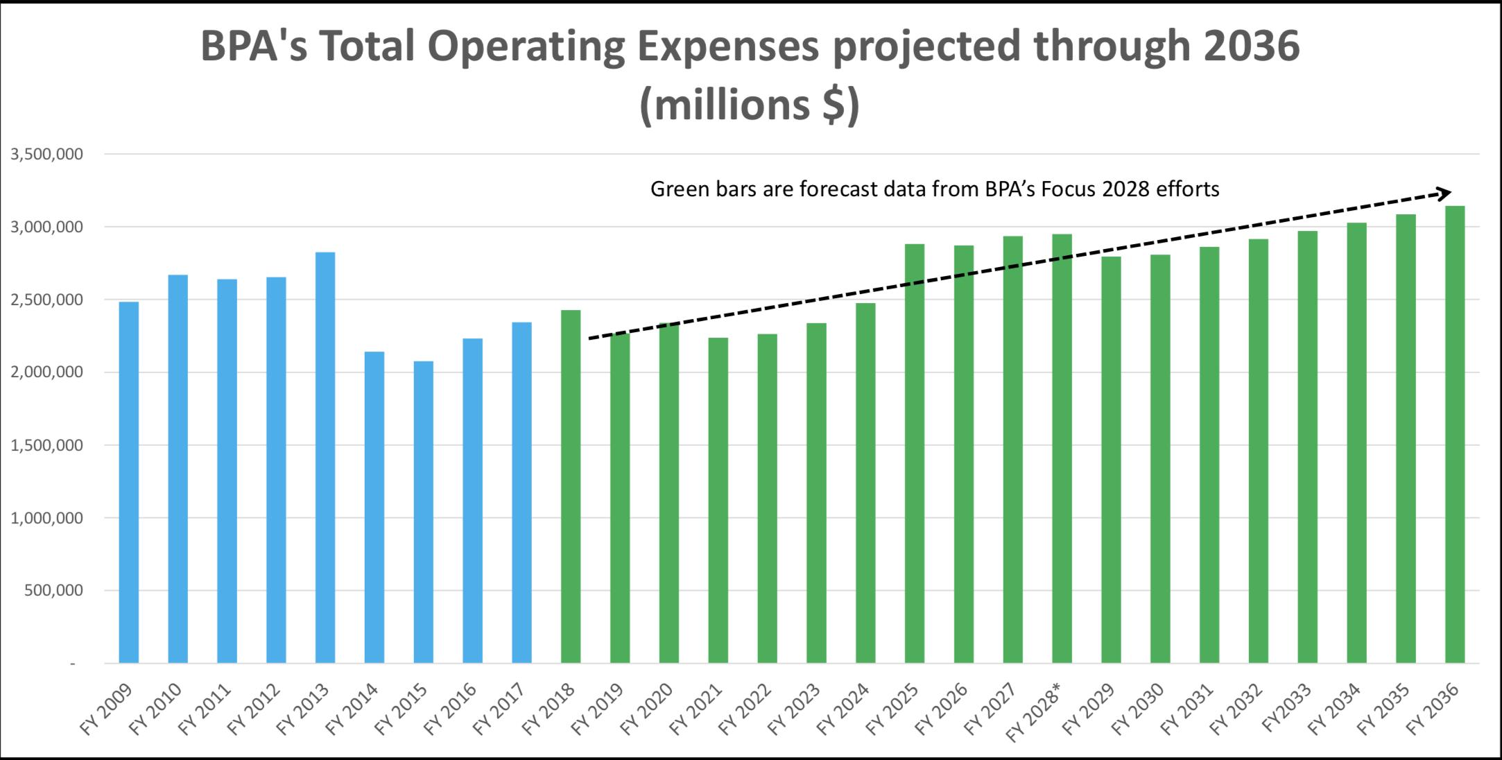 BPA_Operating_Costs