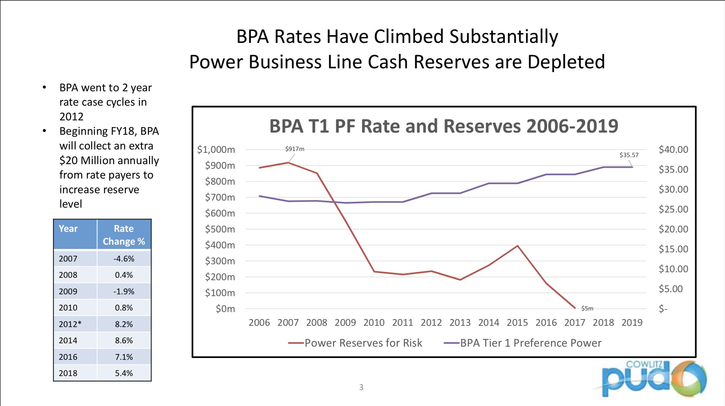 CowlitzPUD_BPA_Rates