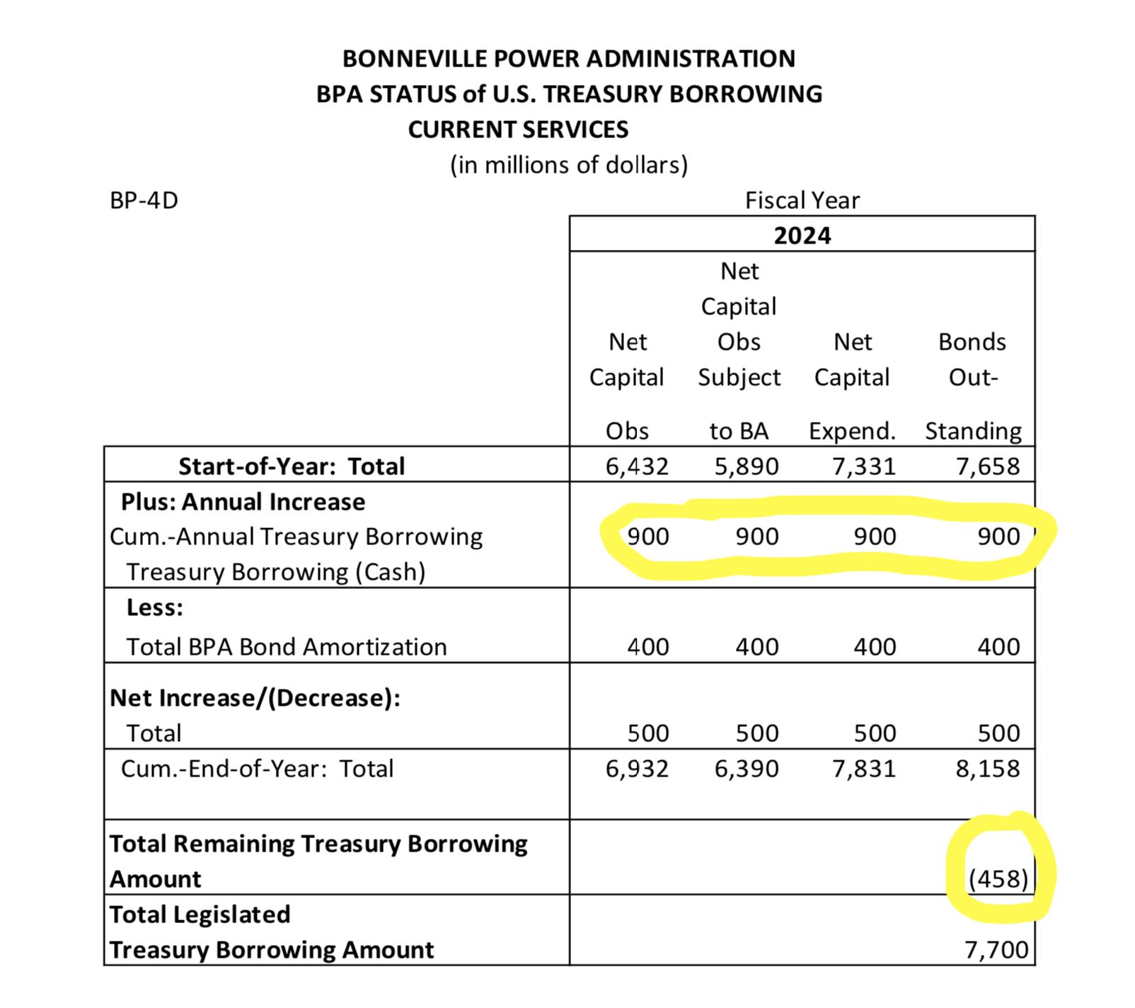 2019 Budget Debt2022-23